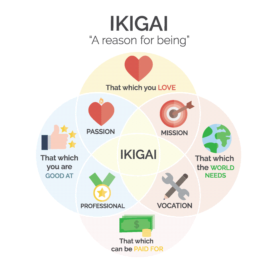 Ikigai- reason for being