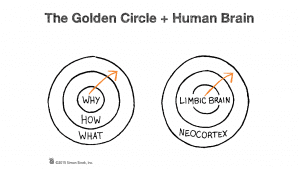 Start with your WHY Golden Circle